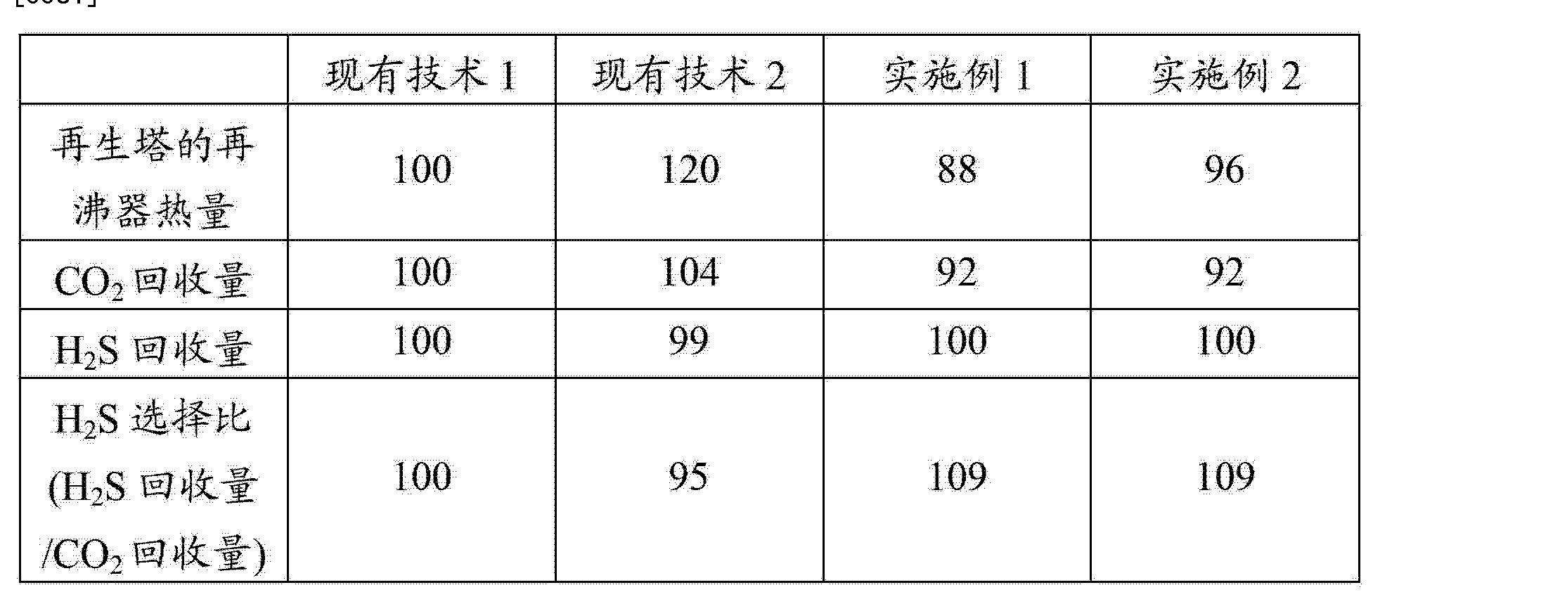 Figure CN103189124AD00081