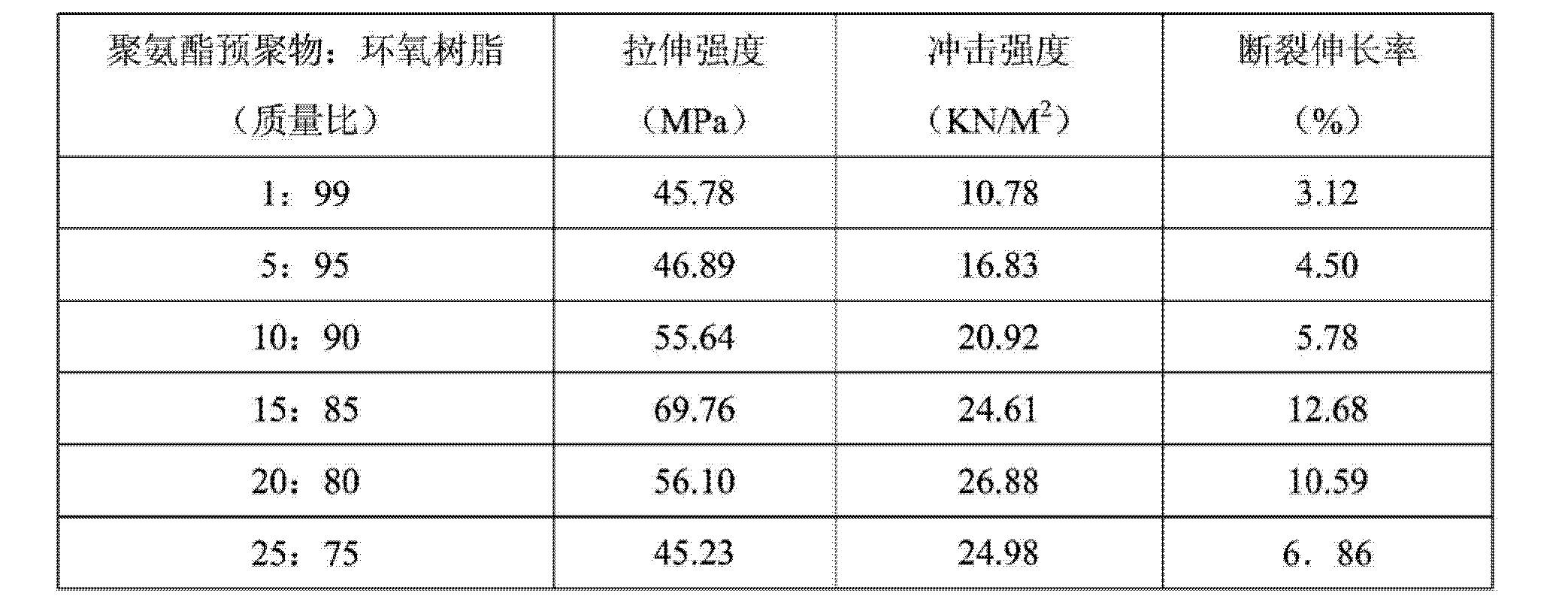 Figure CN104004344AD00151
