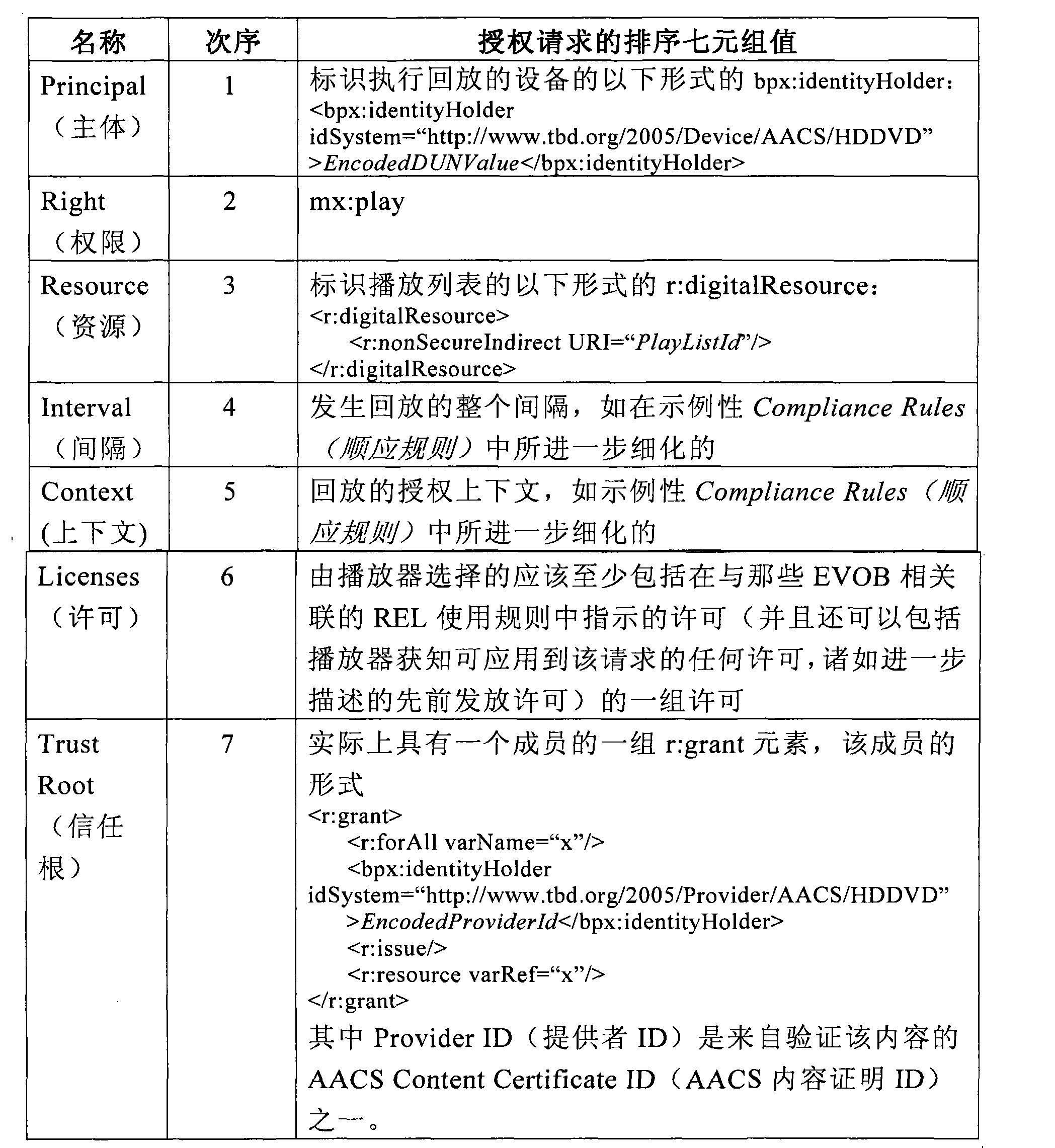 Figure CN102567676AD00351