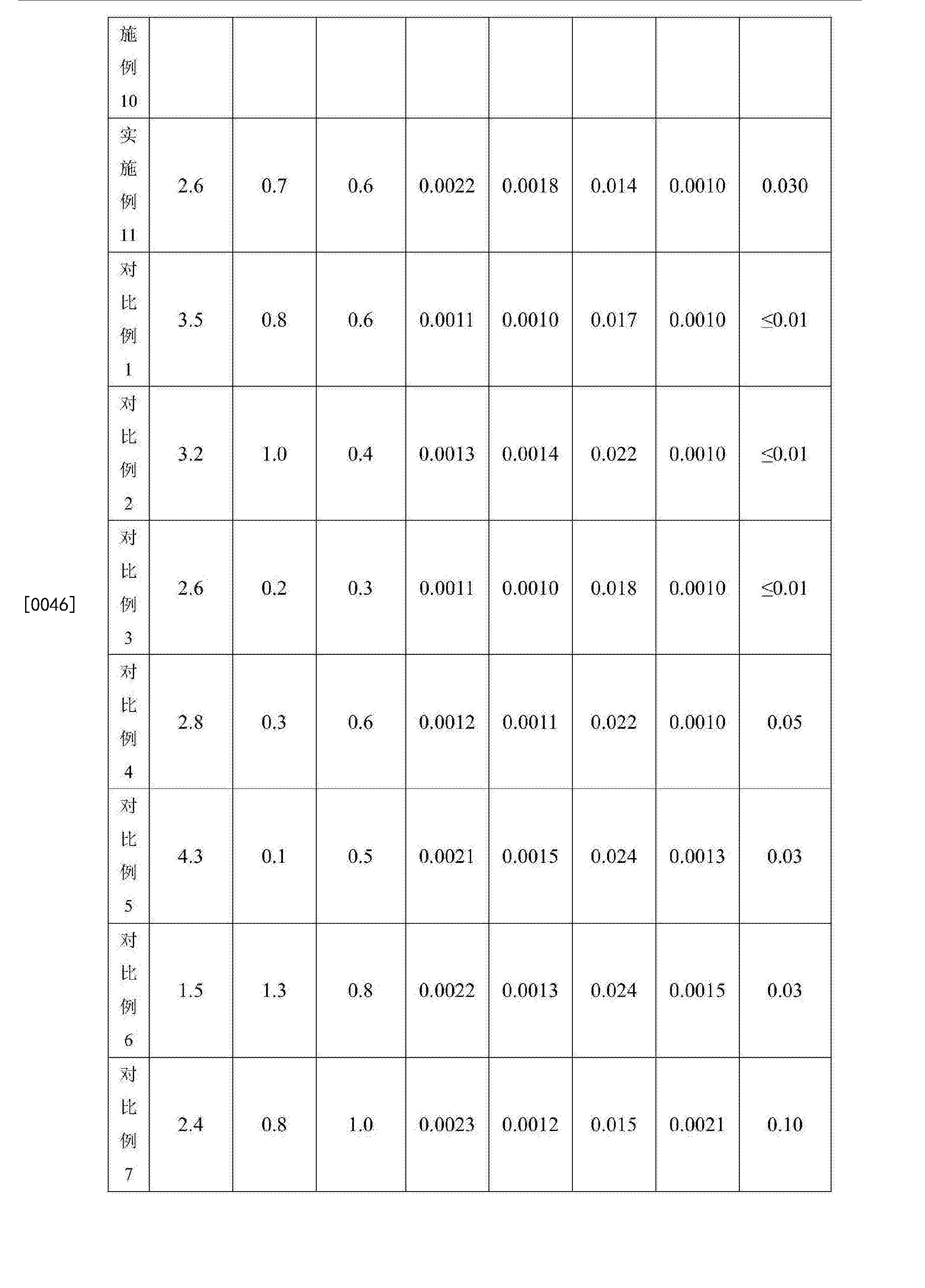 Figure CN105950960BD00101