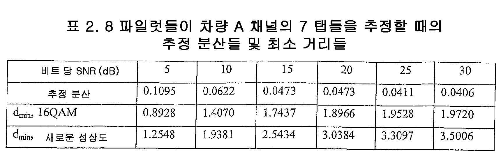 Figure 112005075314155-pct00030
