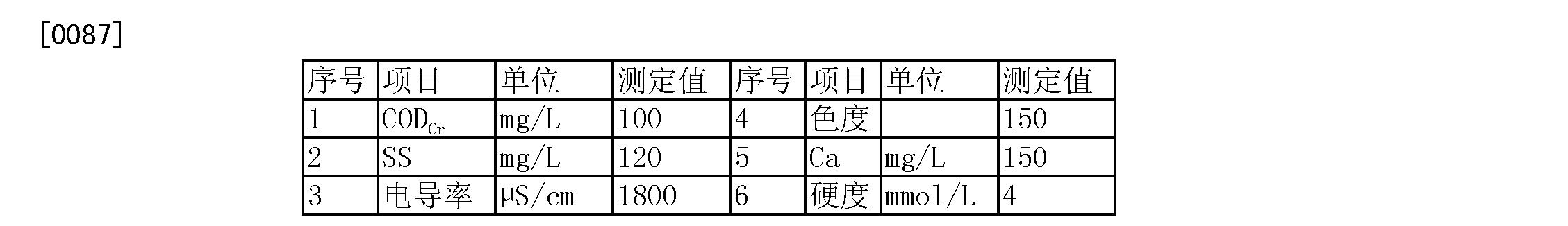 Figure CN103253838BD00111