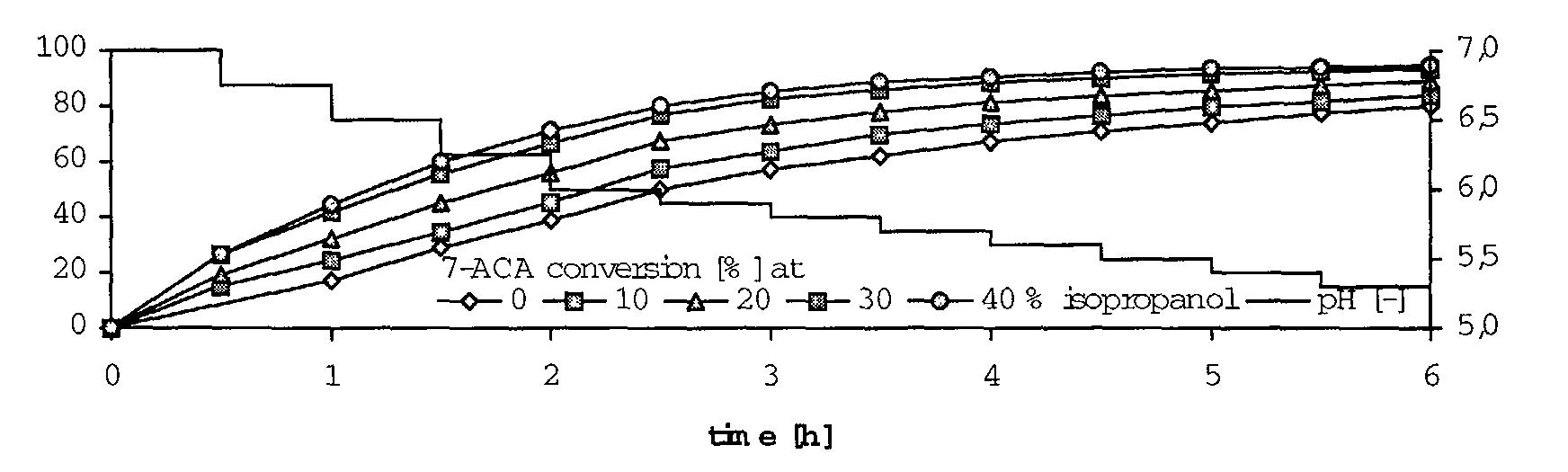 EP1394262A1 - An enzymatic process for preparing beta-lactams