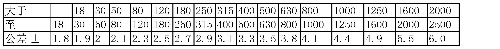 Figure CN103111796AD00061
