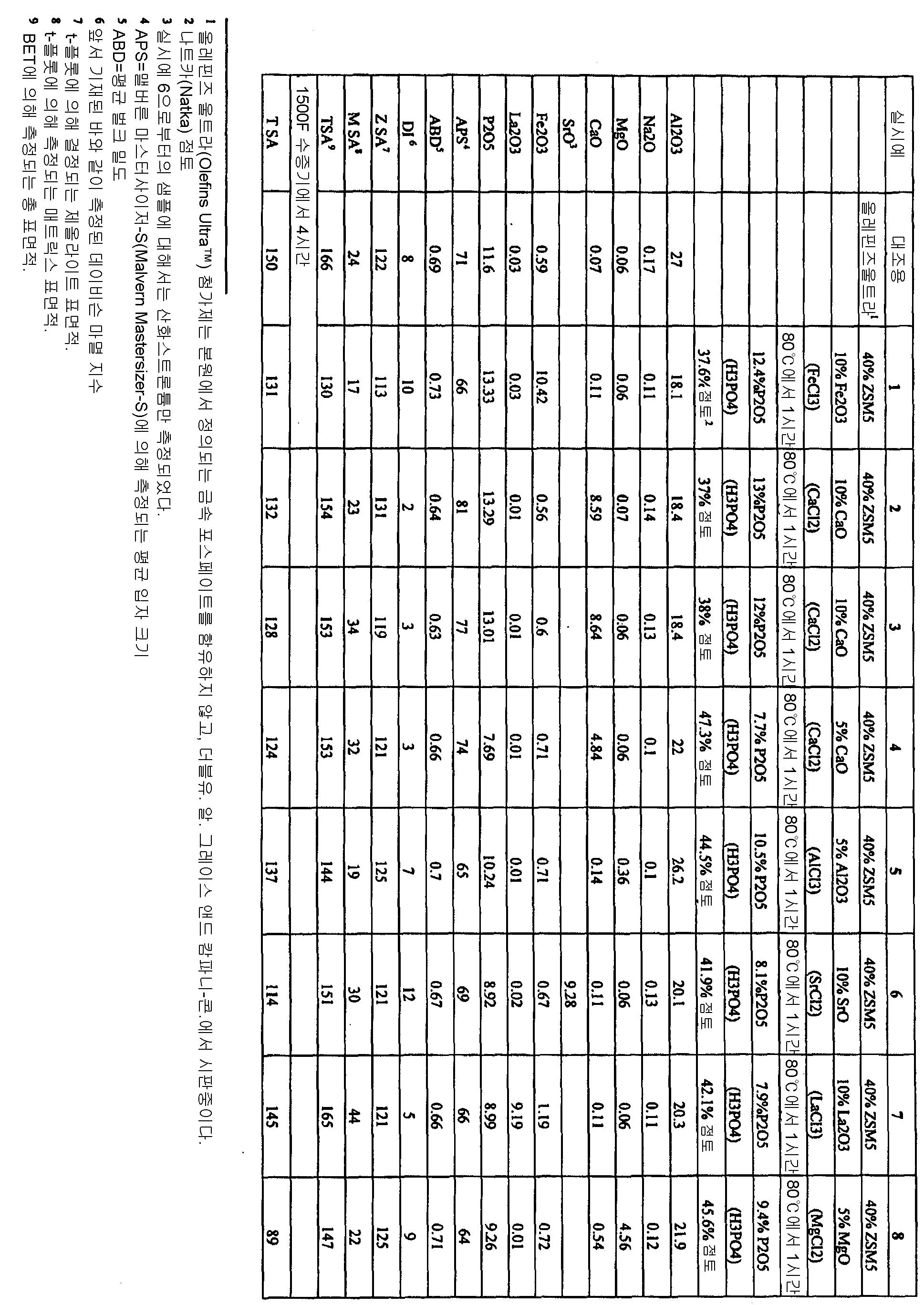 Figure 112006075133986-pct00002