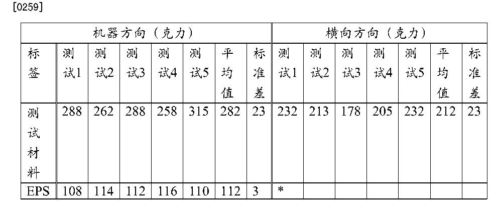 Figure CN104870601AD00281