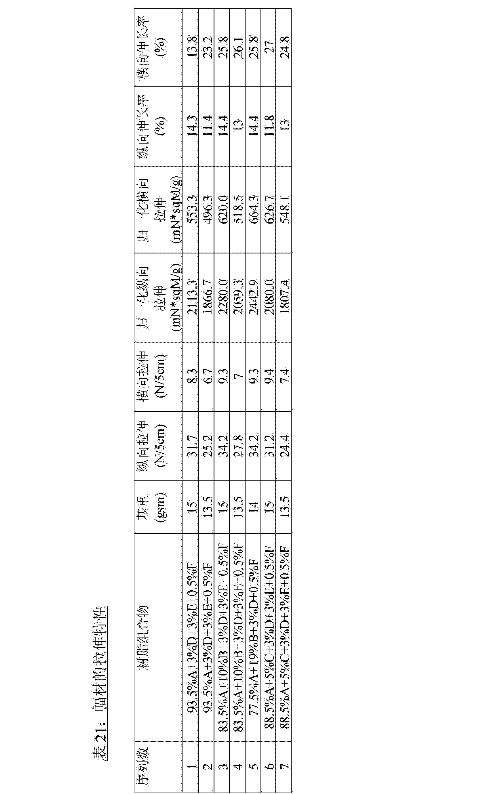 Figure CN102753745AD00761