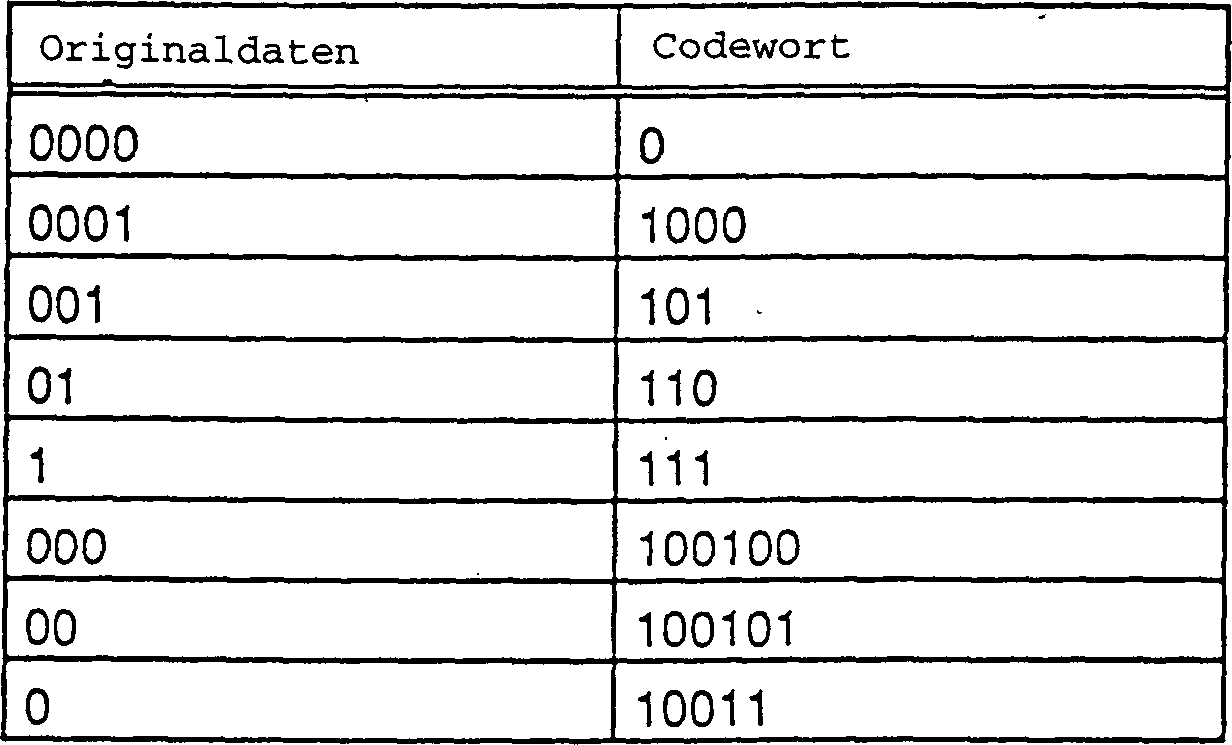 DE19536401B4 - Method and apparatus for encoding and decoding data ...