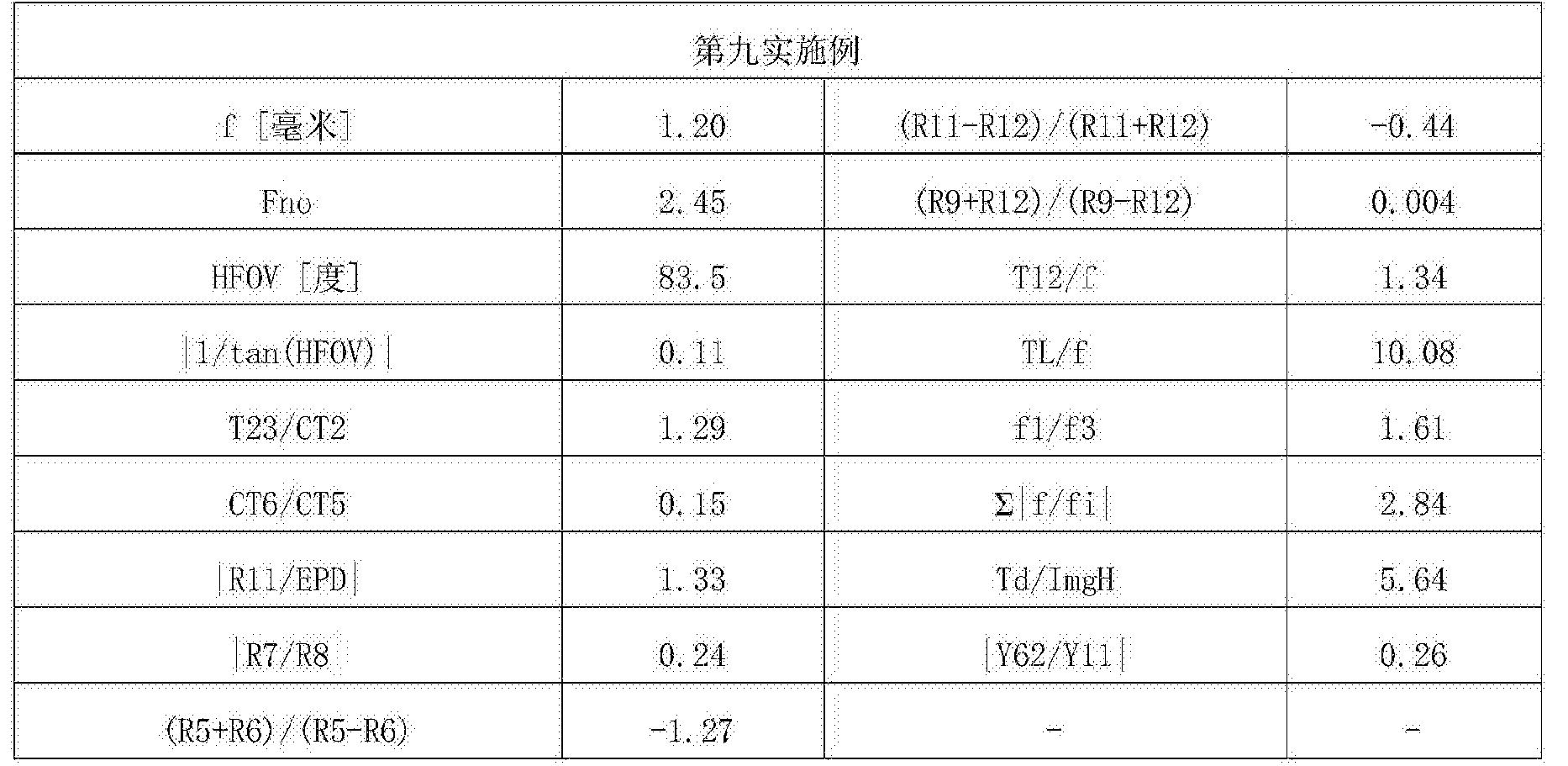 Figure CN107305283AD00372