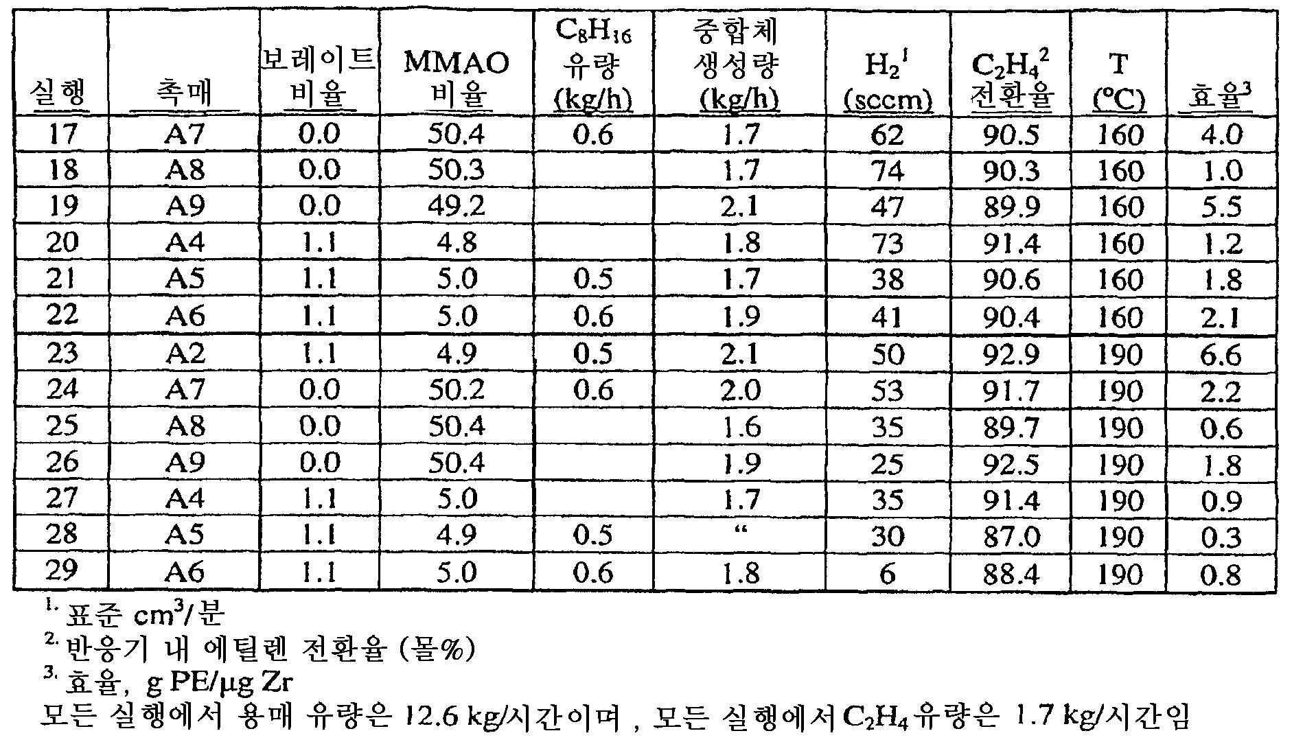 Figure 112008086382964-PCT00022