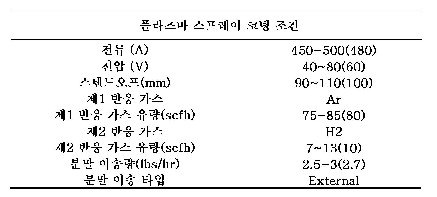 Figure 112005036055873-pat00003