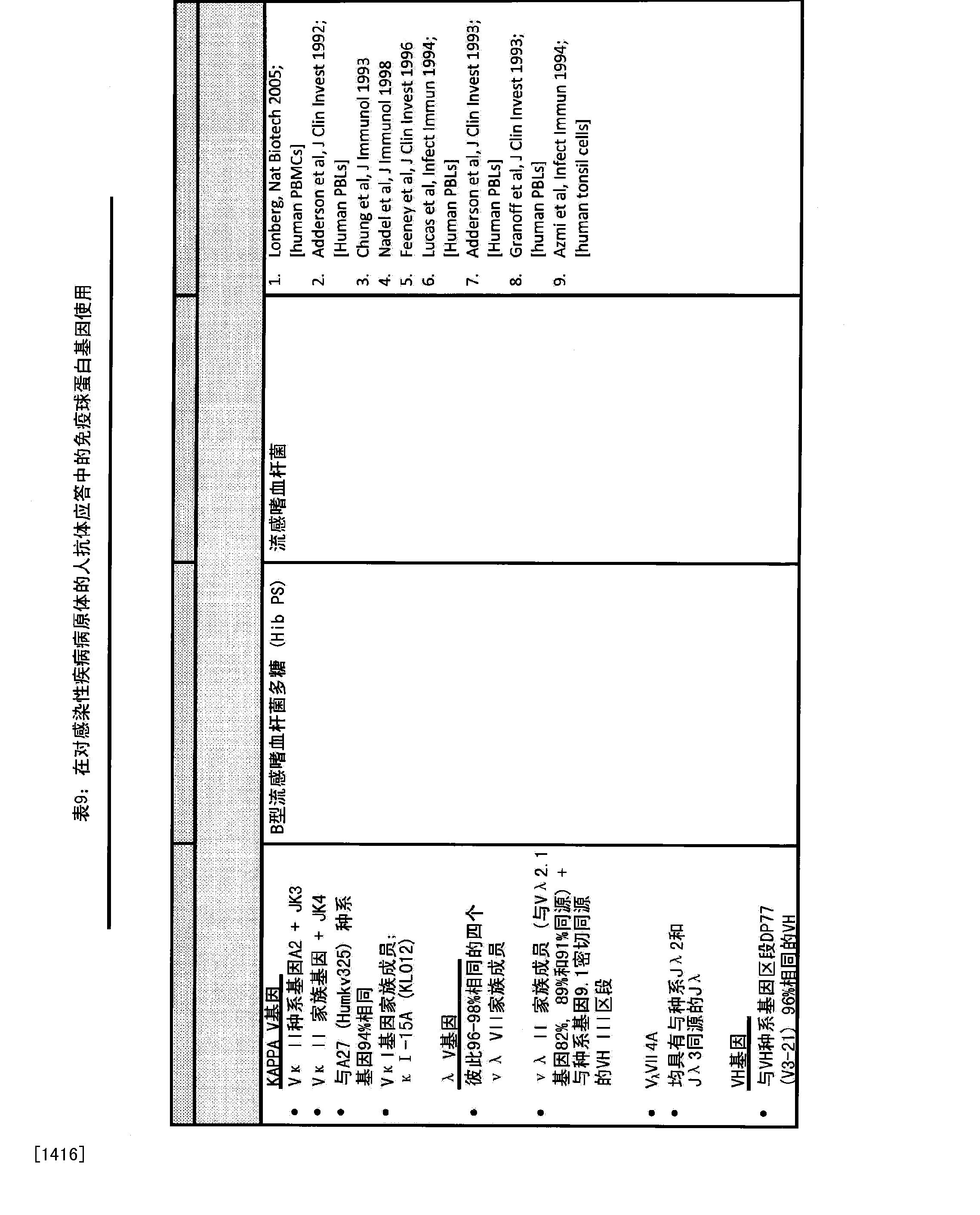 CN104080916A - Antibodies, variable domains & chains