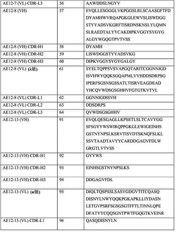 Figure CN104487455AD00441