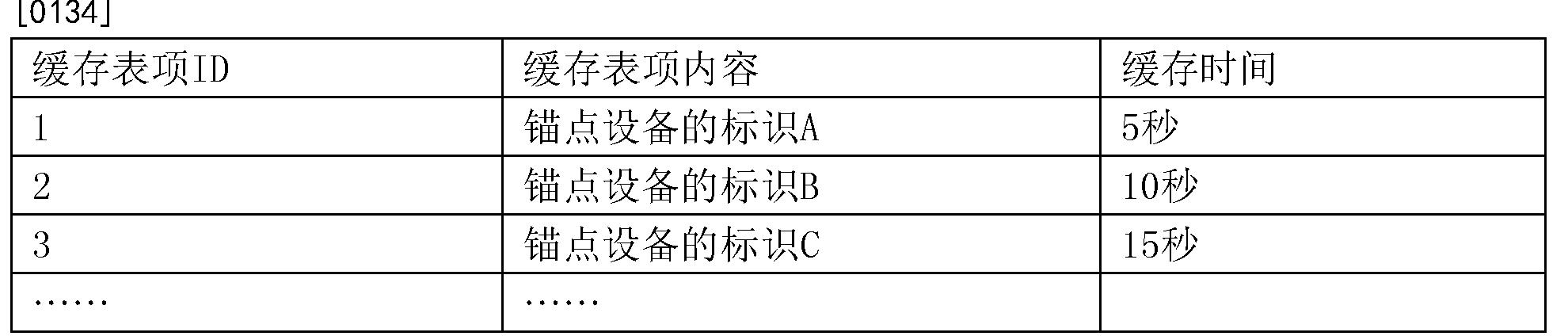 Figure CN108882362AD00131