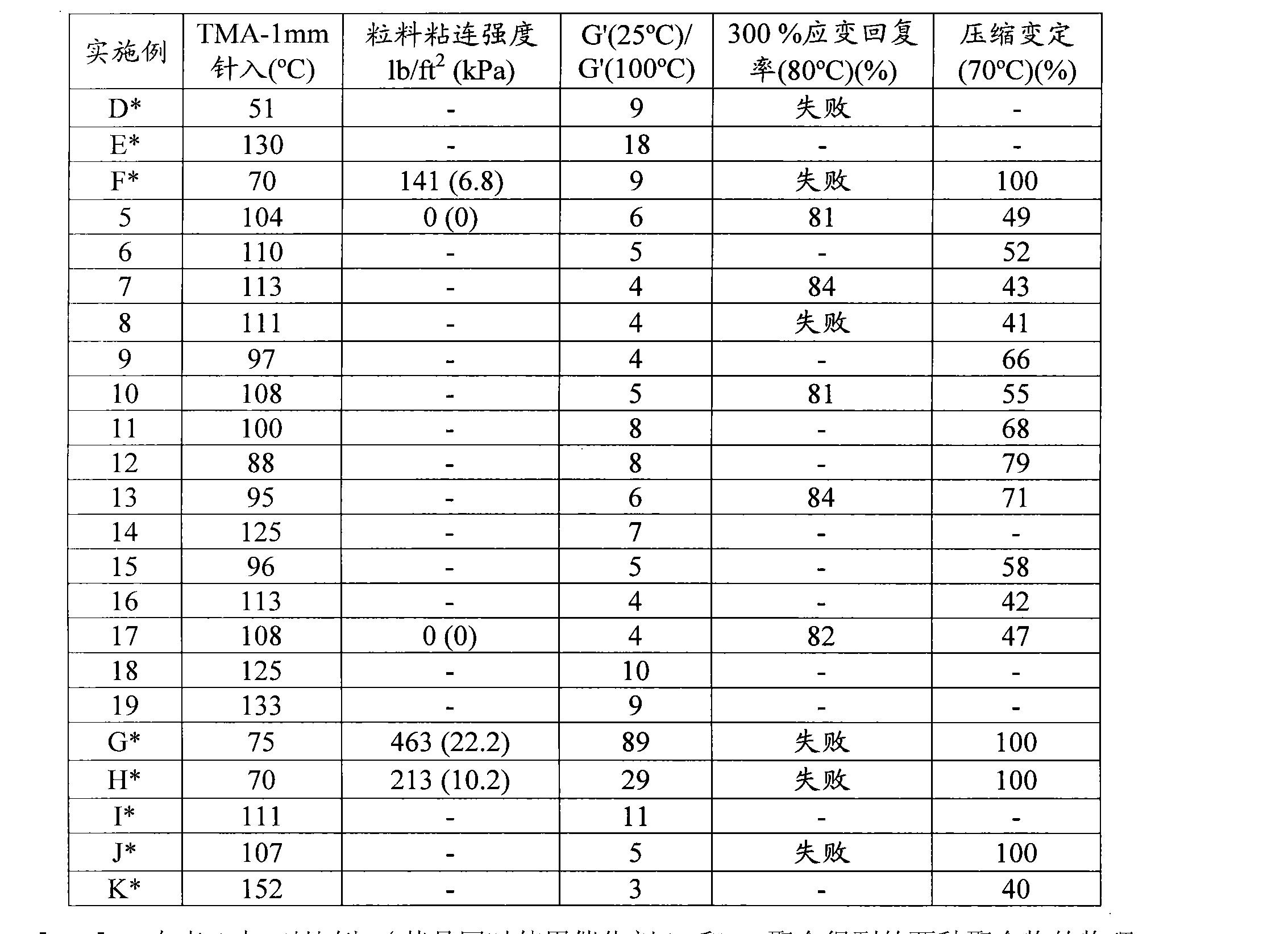 Figure CN102015874BD00381