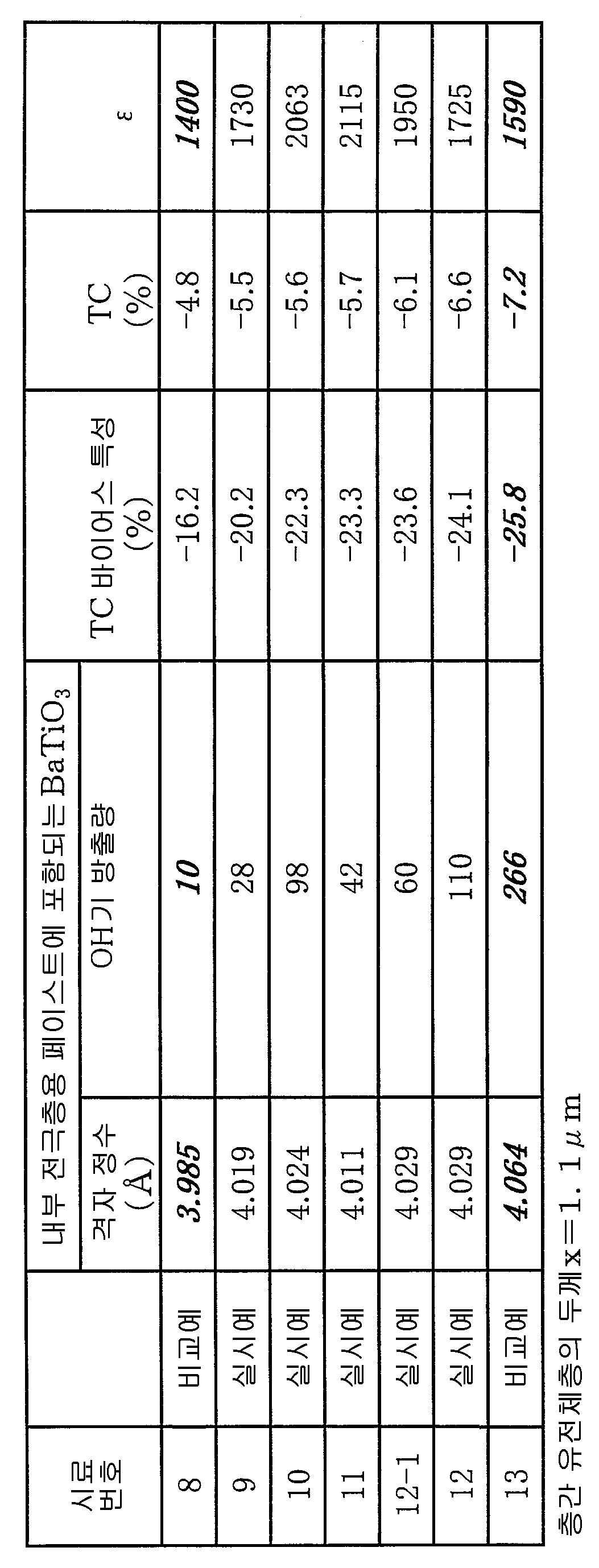 Figure 112006030193264-pat00002