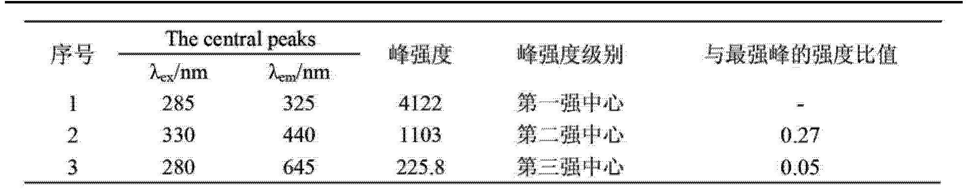 Figure CN102661939BD00101