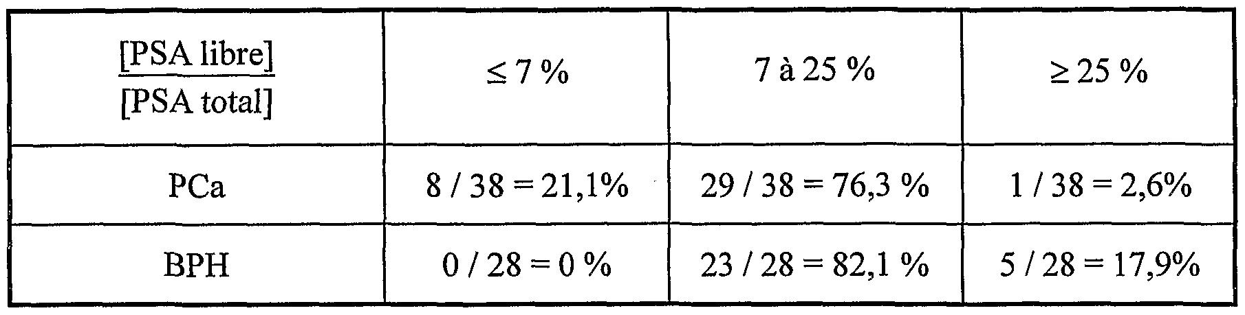 comment calculer ratio psa libre psa total