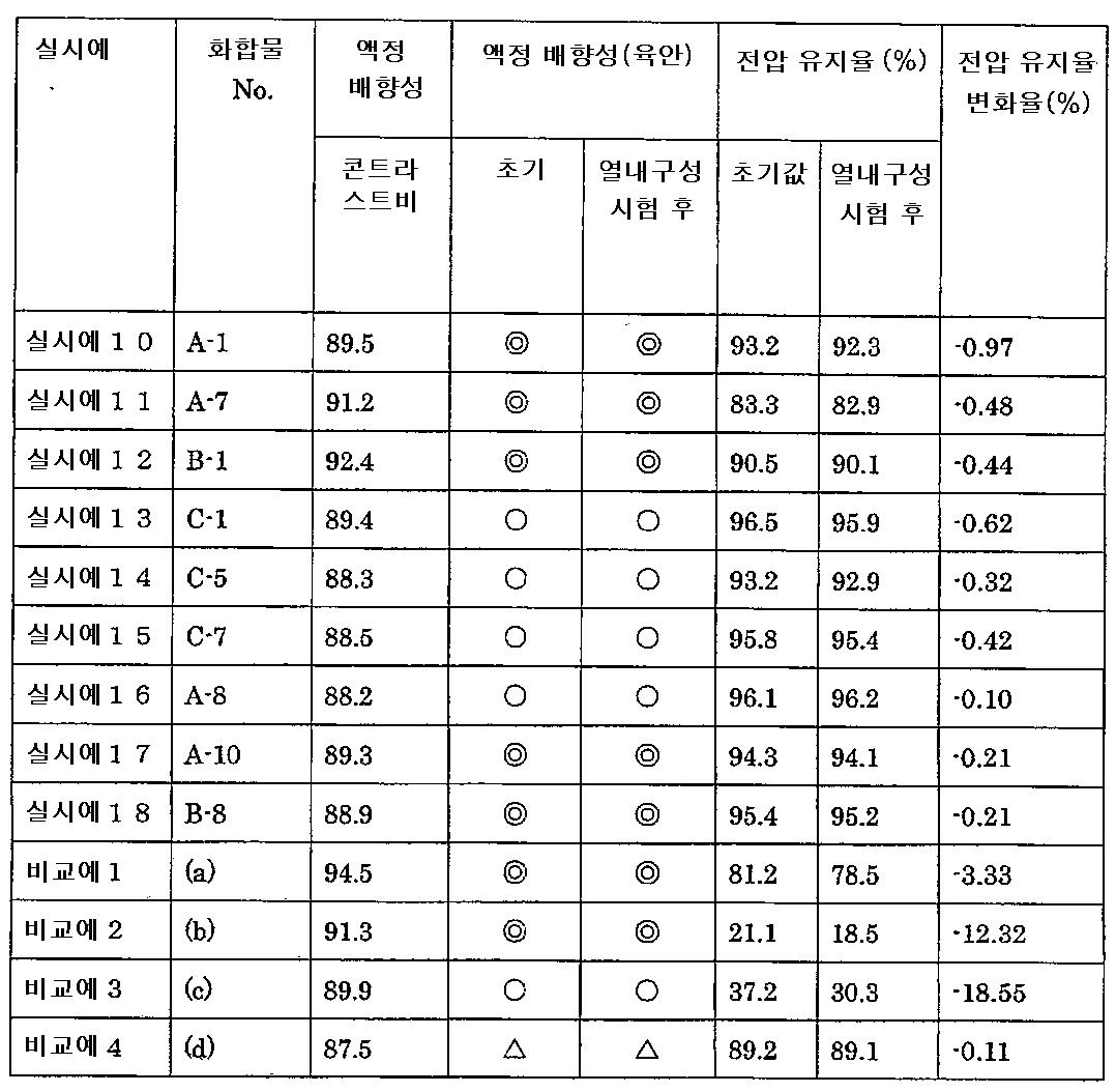 Figure 112007000137710-pct00029