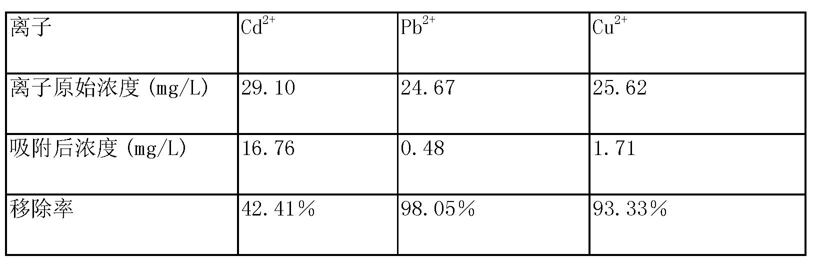 Figure CN104289177AD00041