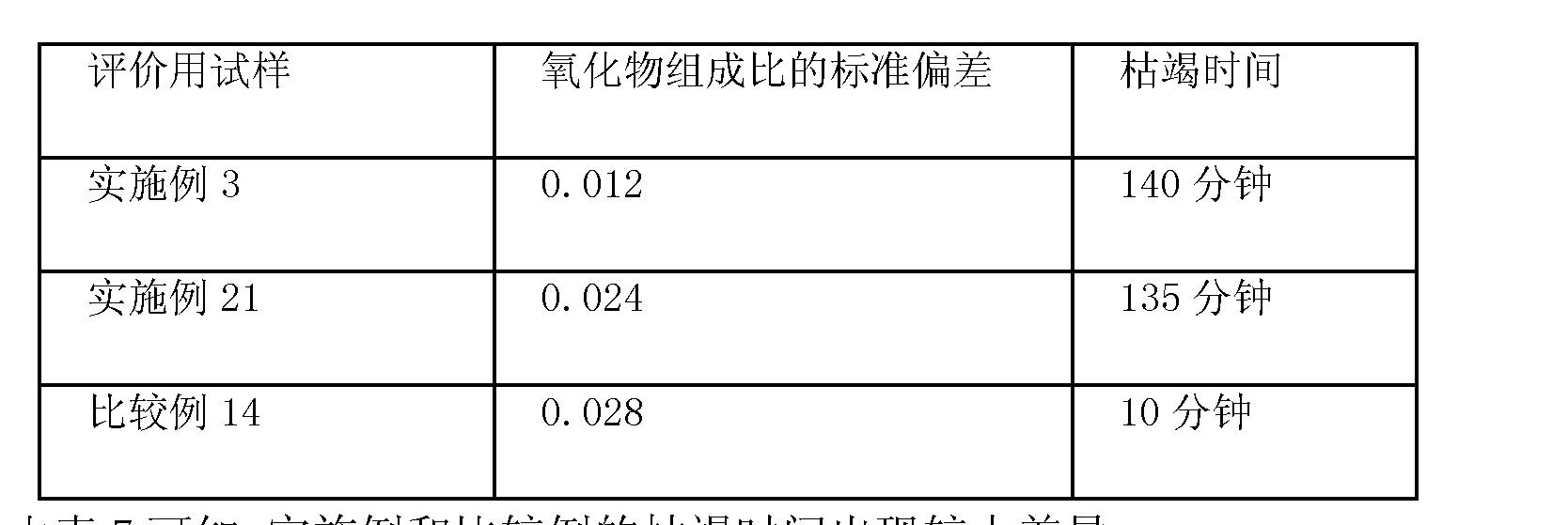 Figure CN102246260AD00421