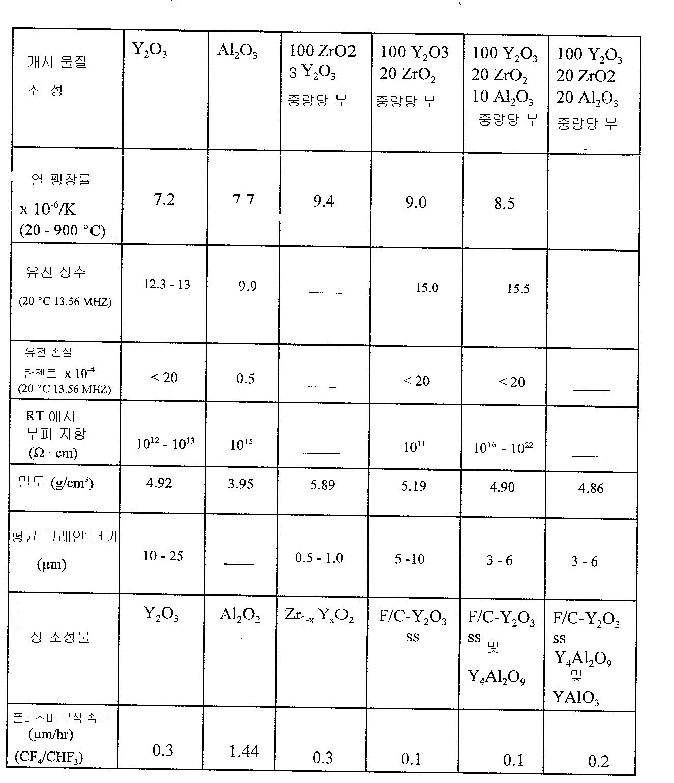 Figure 112007053299908-pat00005