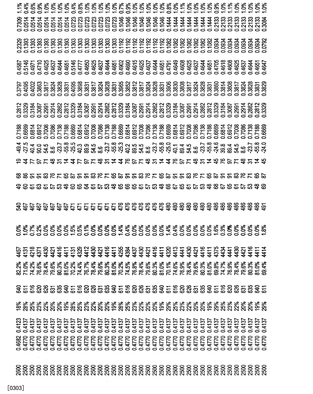 Figure CN101821544BD01301