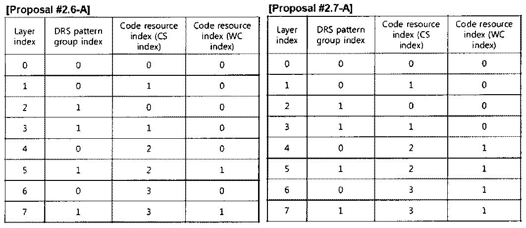 Figure PCTKR2010002367-appb-T000036