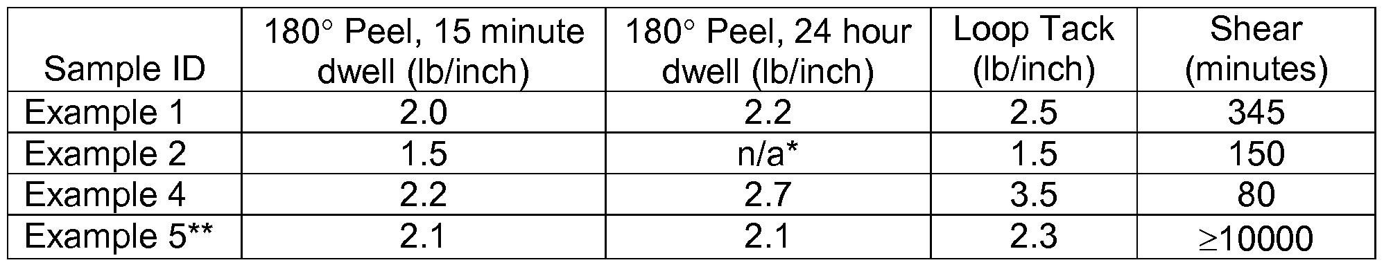 WO2016061110A1 - Vinyl acetate-ethylene / acrylic polymer emulsions