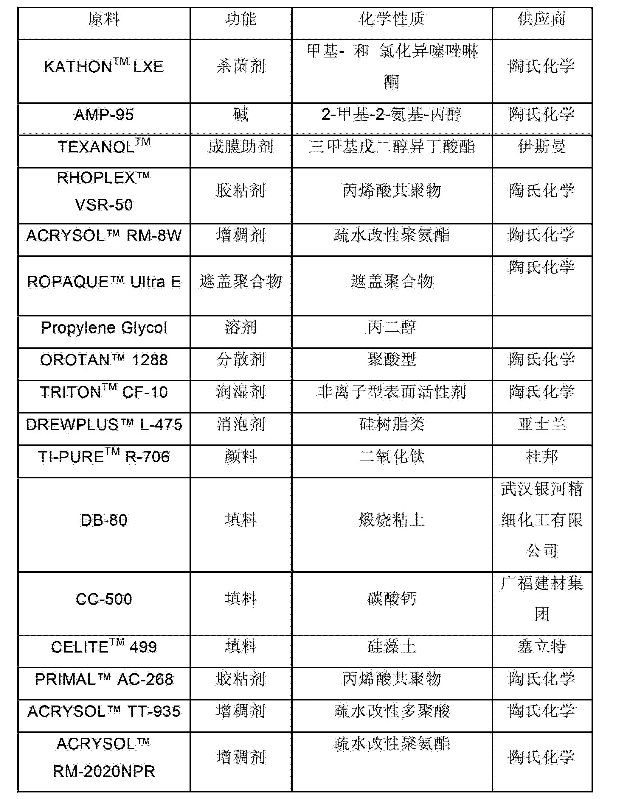 Figure CN102108232BD00121