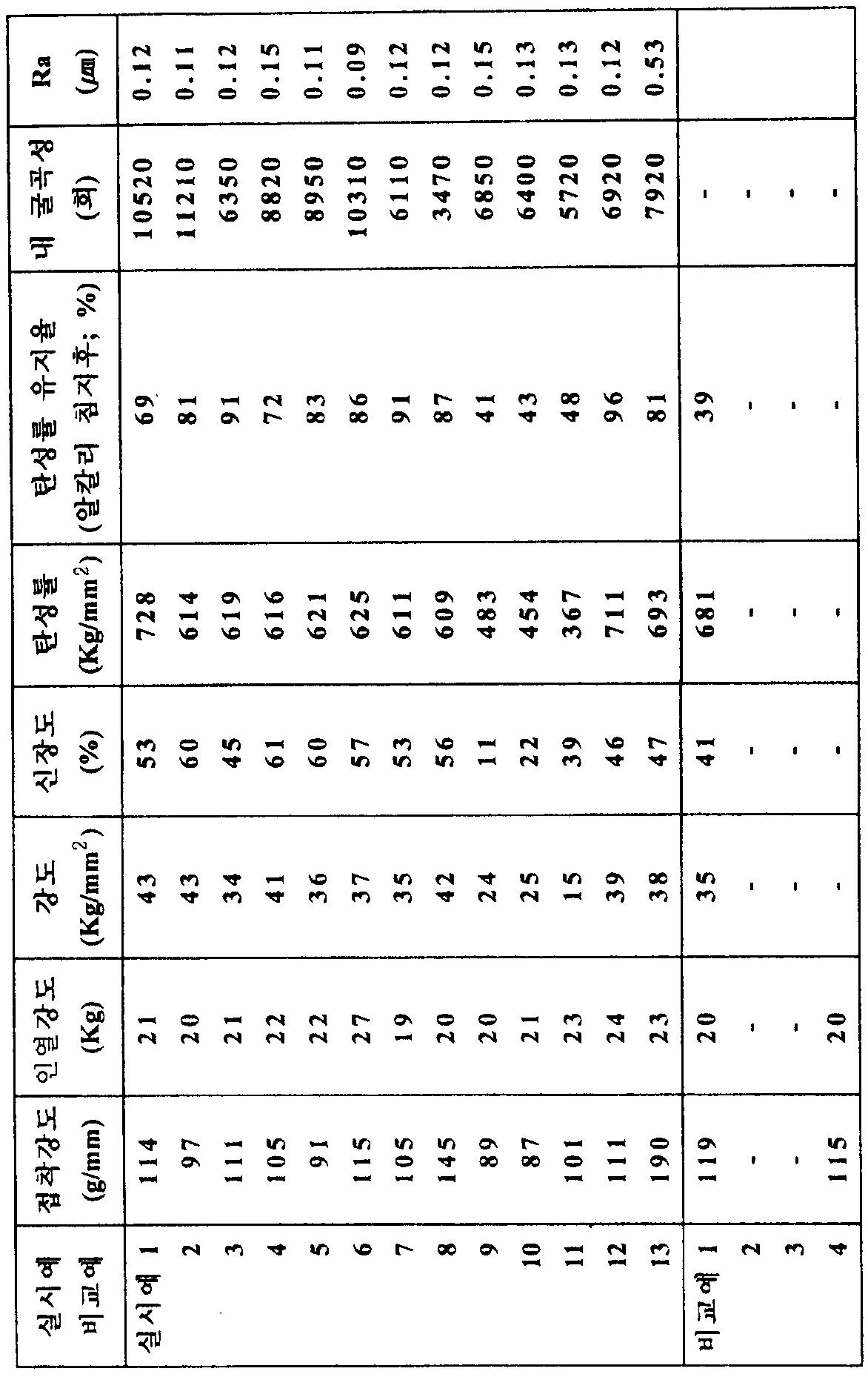Figure 112008068289511-pat00022