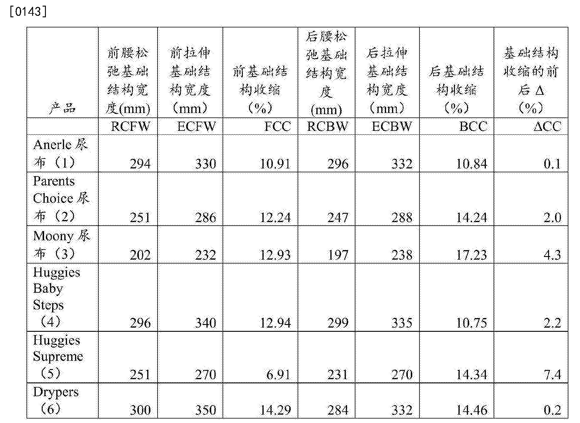 Figure CN105705120AD00231