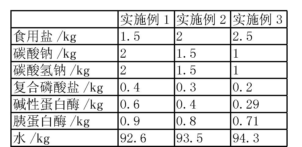 Figure CN103054088BD00071