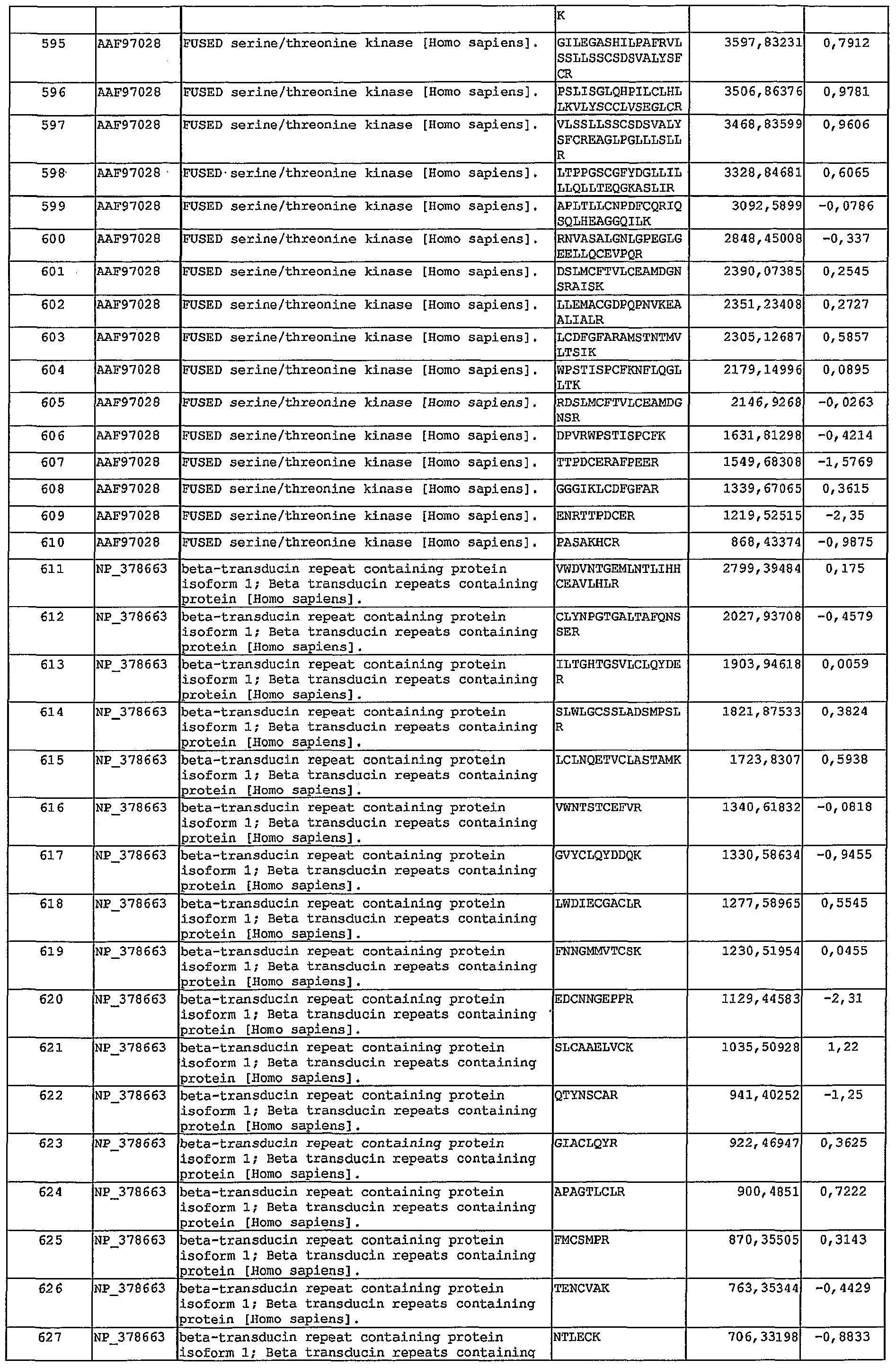 WO2004111636A2 - Peptide combos and their uses - Google Patents