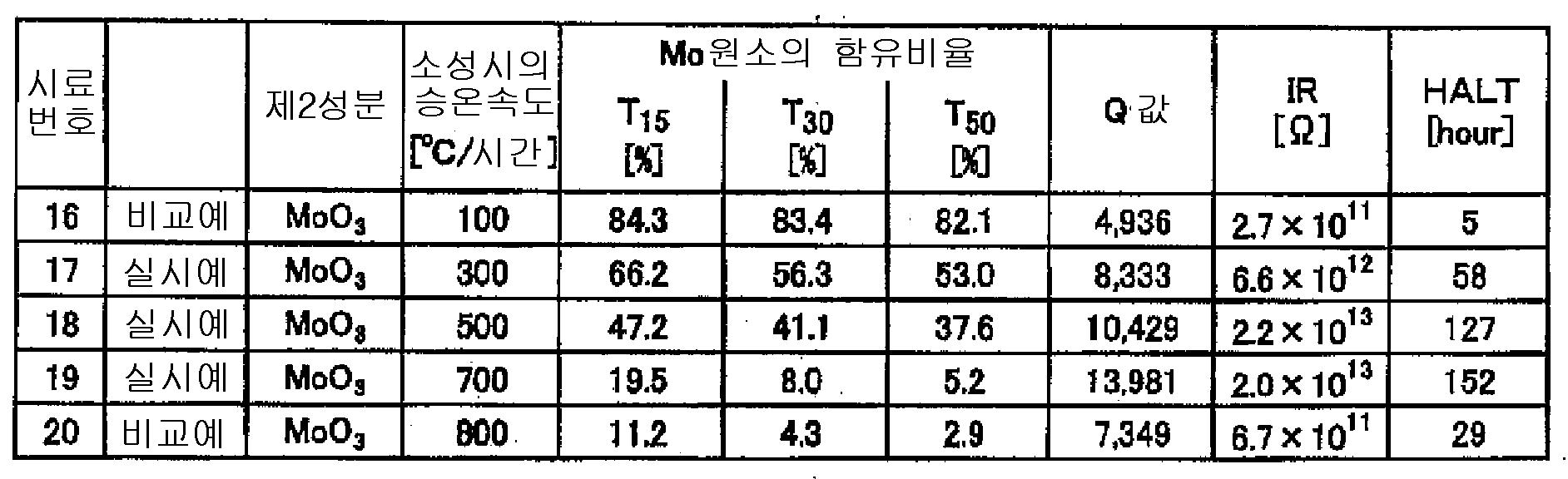Figure 112007015313161-PAT00003