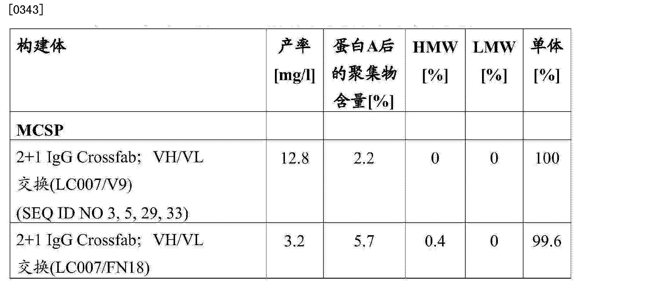 Figure CN103748114AD00591