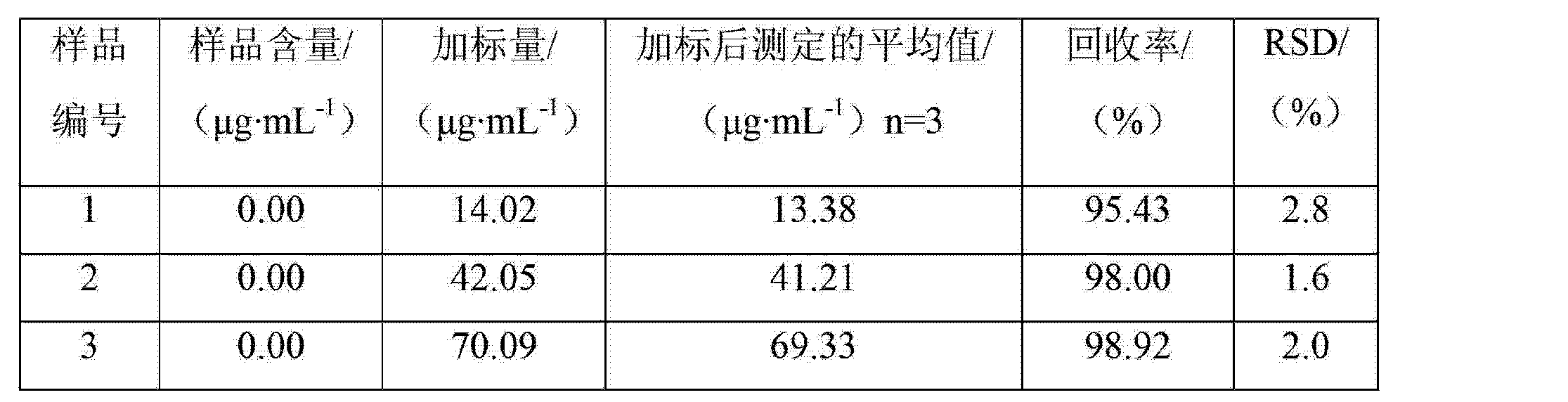 CN102735739B - Electrochemical method for detecting banned
