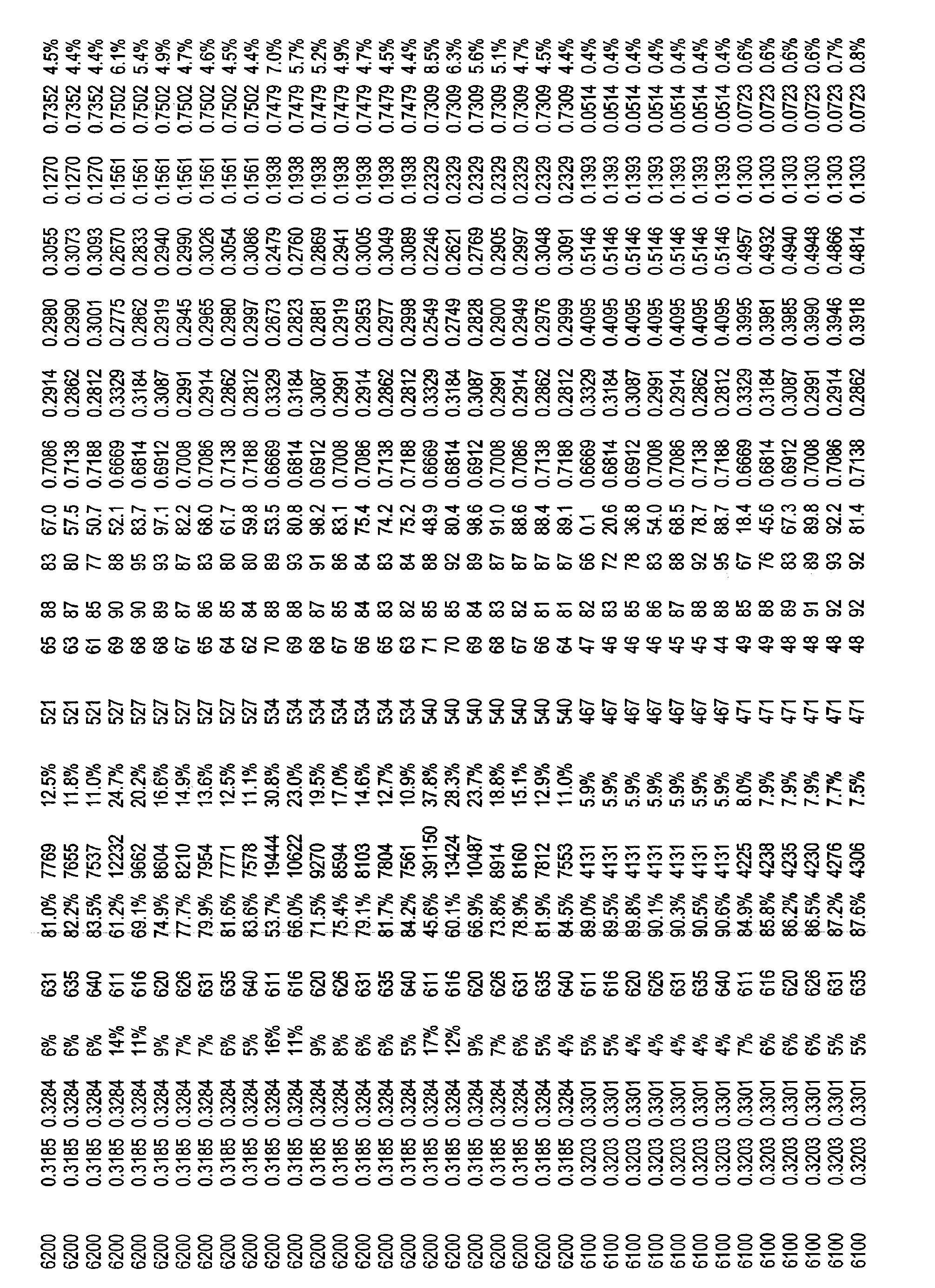 Figure CN101821544BD00341