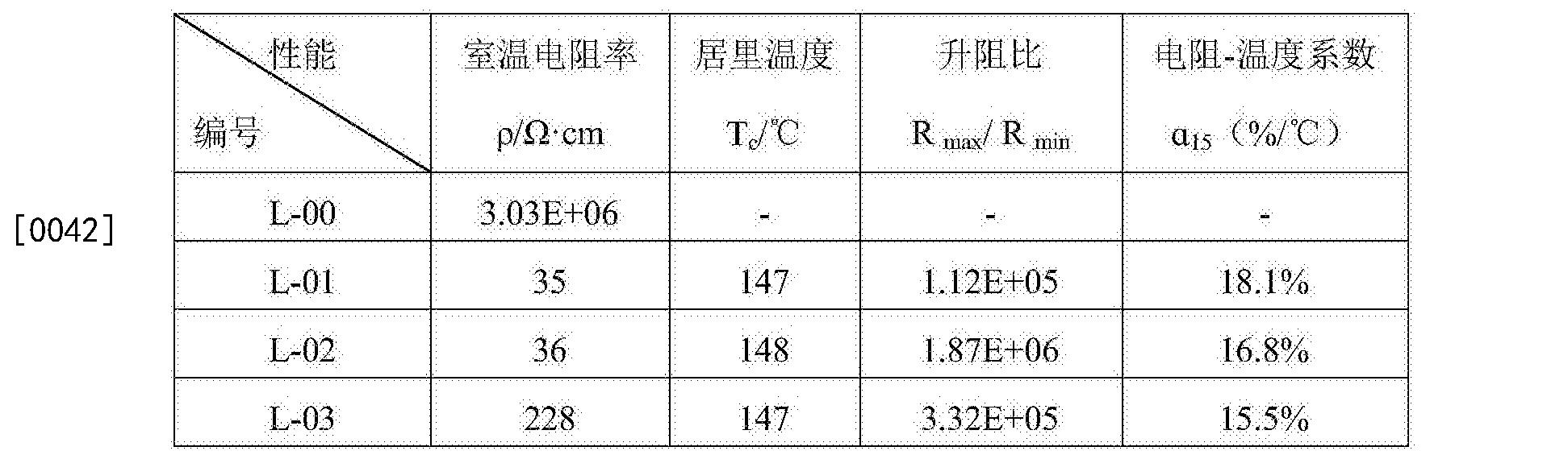 Figure CN106278250AD00072