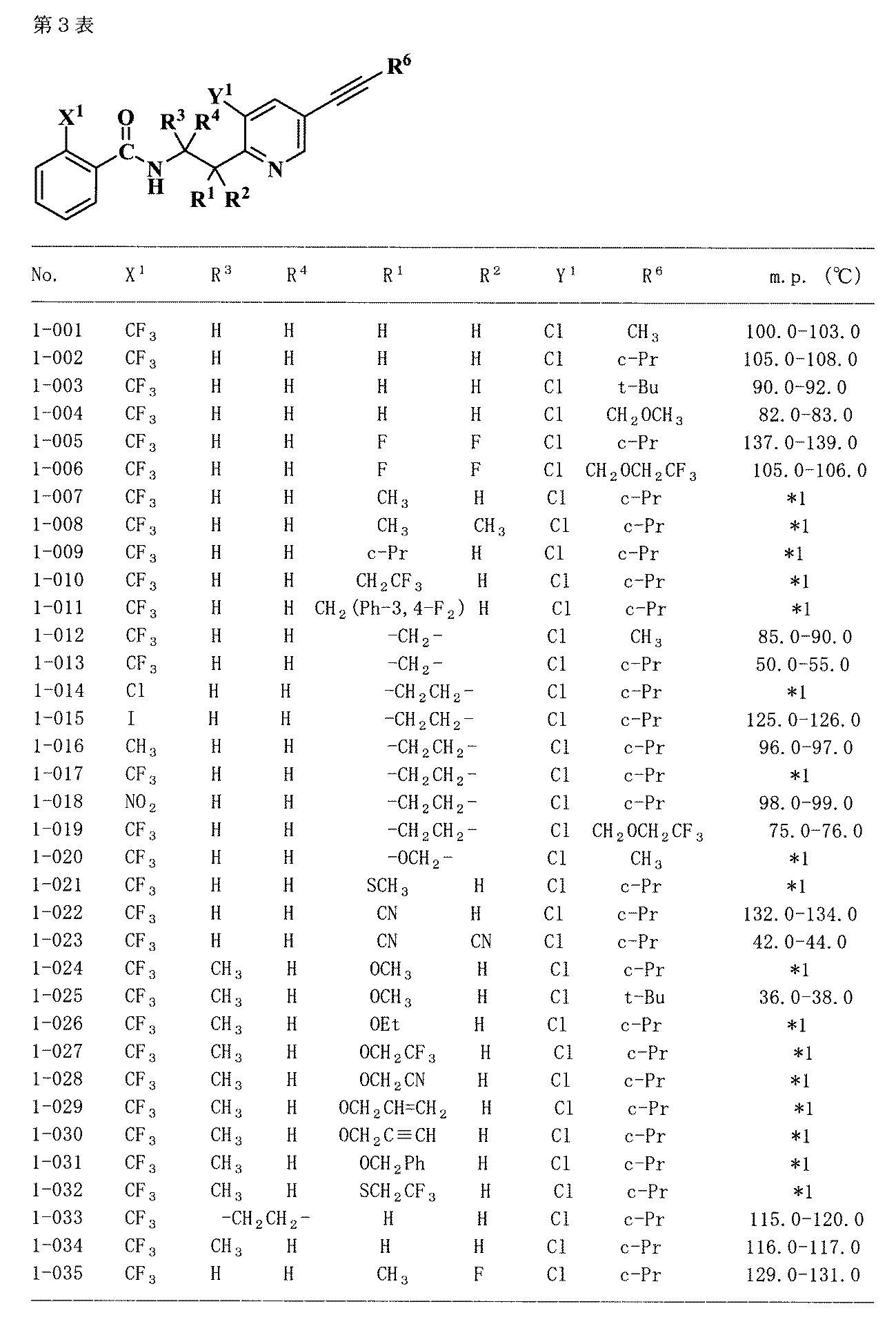 WO2015125824A1 - アルキニルピ...