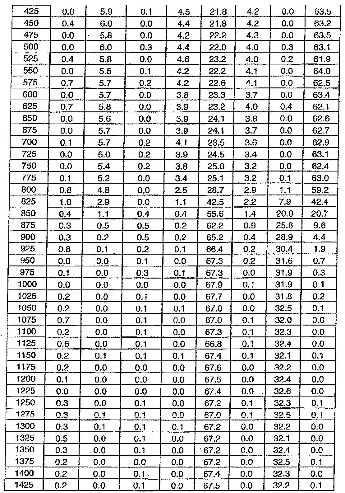 Figure 112011076702345-pat00019