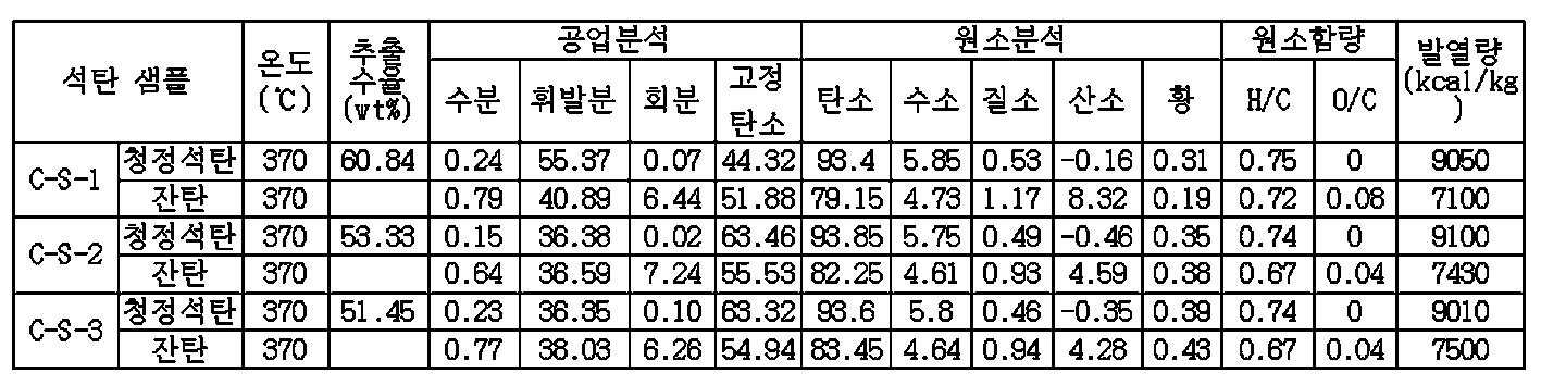 Figure PCTKR2009002640-appb-I000004