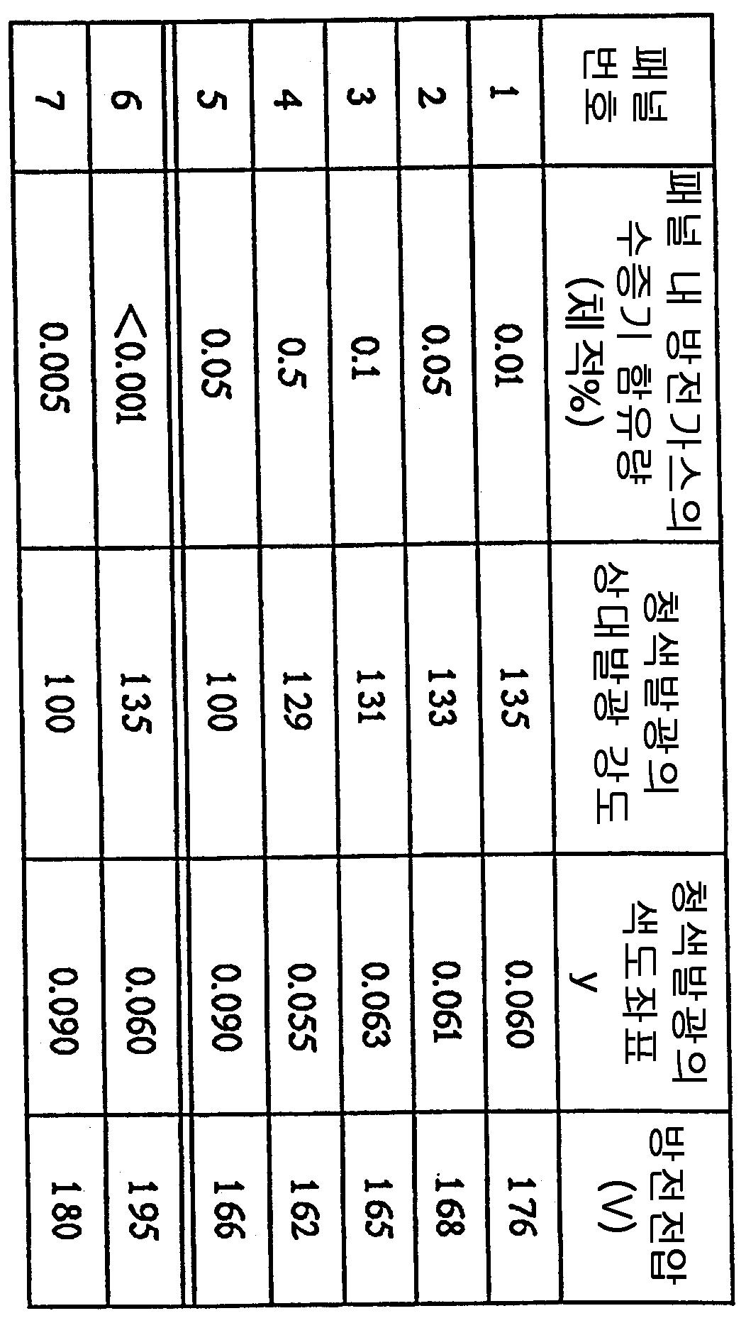 Figure 112002023918672-pct00001
