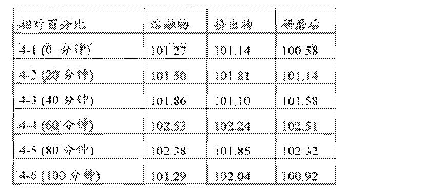 Figure CN102821757BD00202