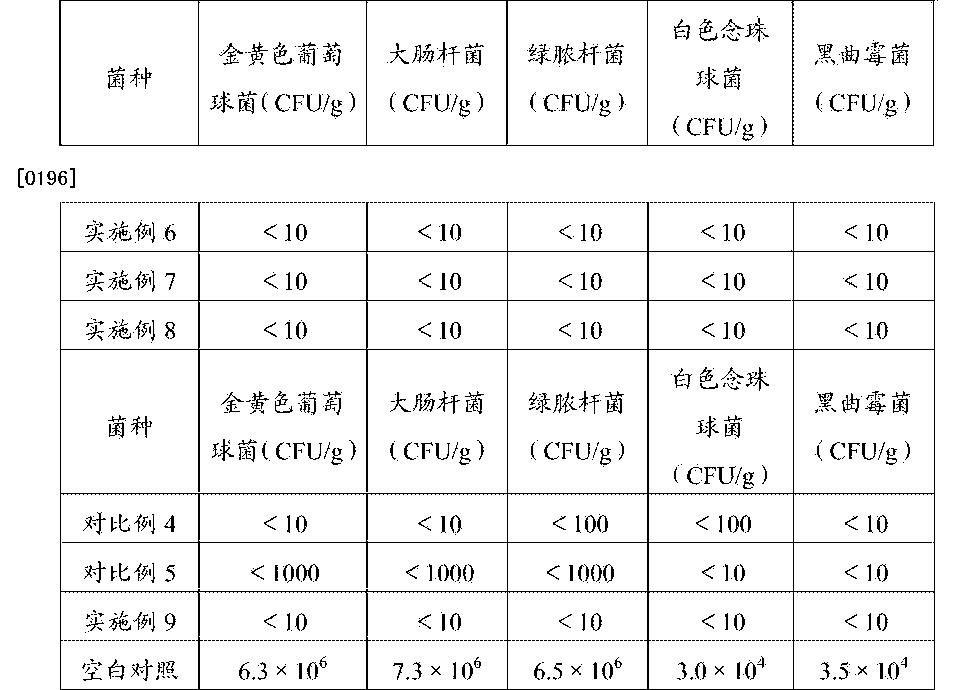 Figure CN105076246AD00171