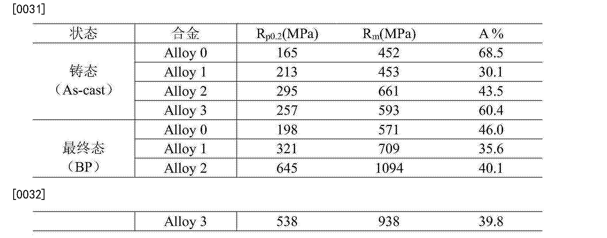 Figure CN104694808BD00061