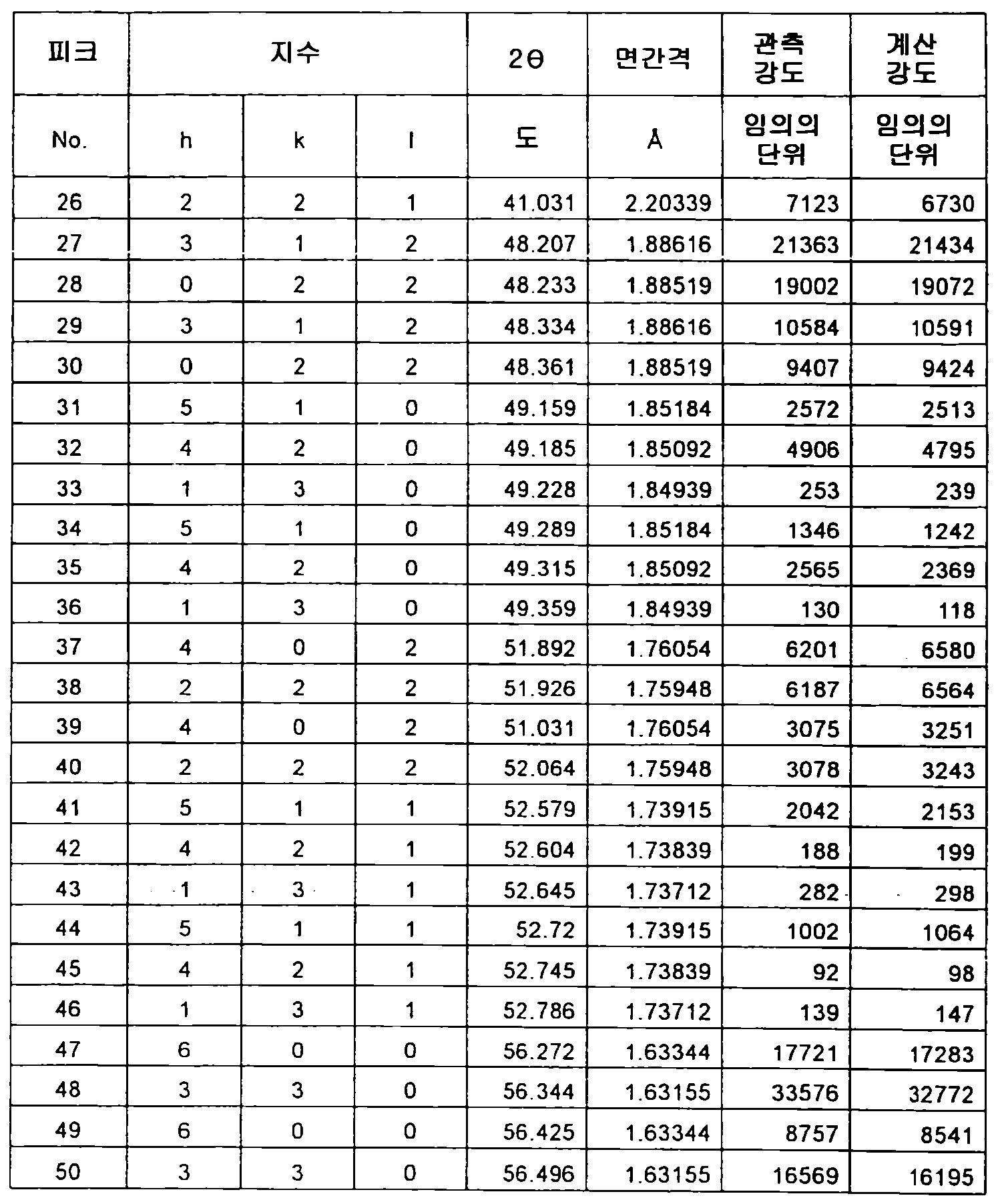 Figure 112012500366502-pct00052