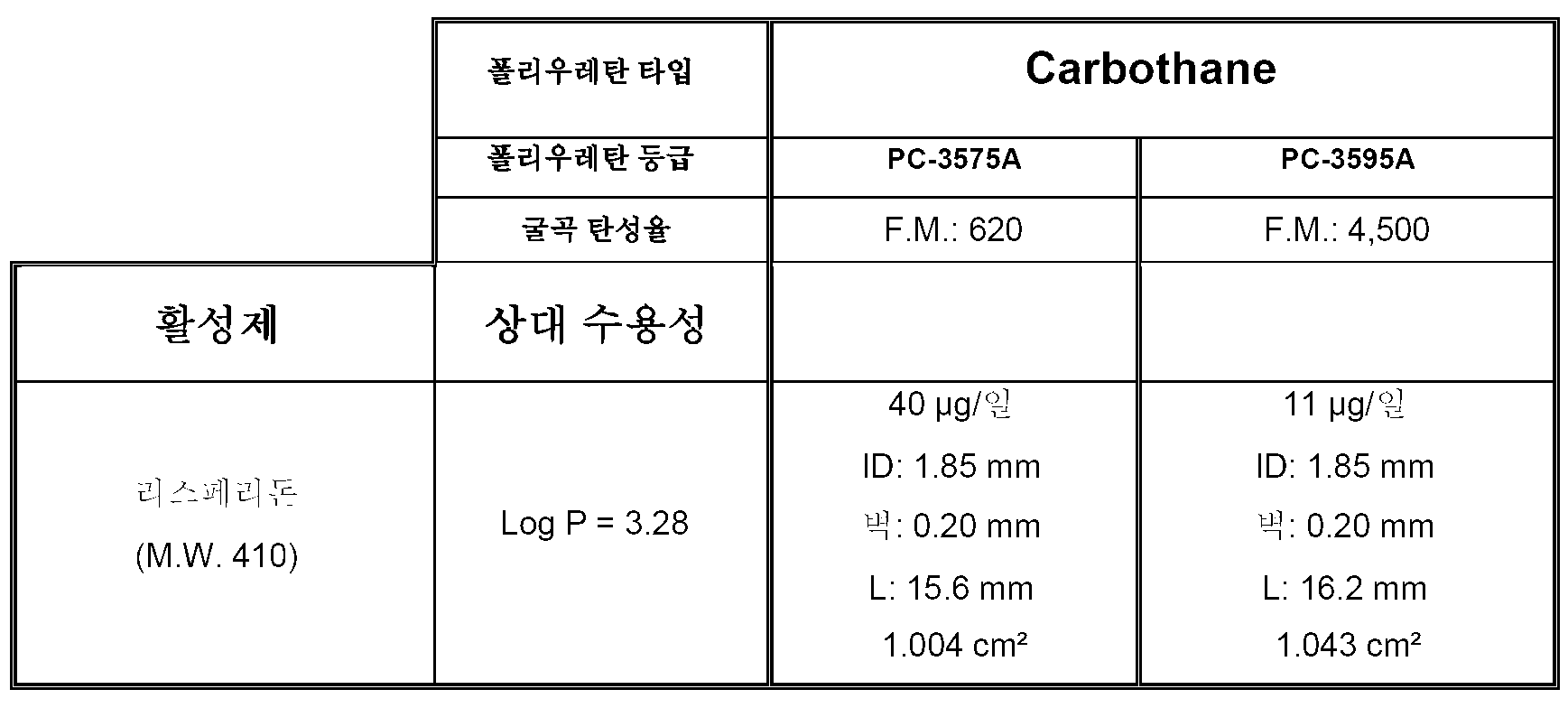 Figure 112011024893620-pct00013
