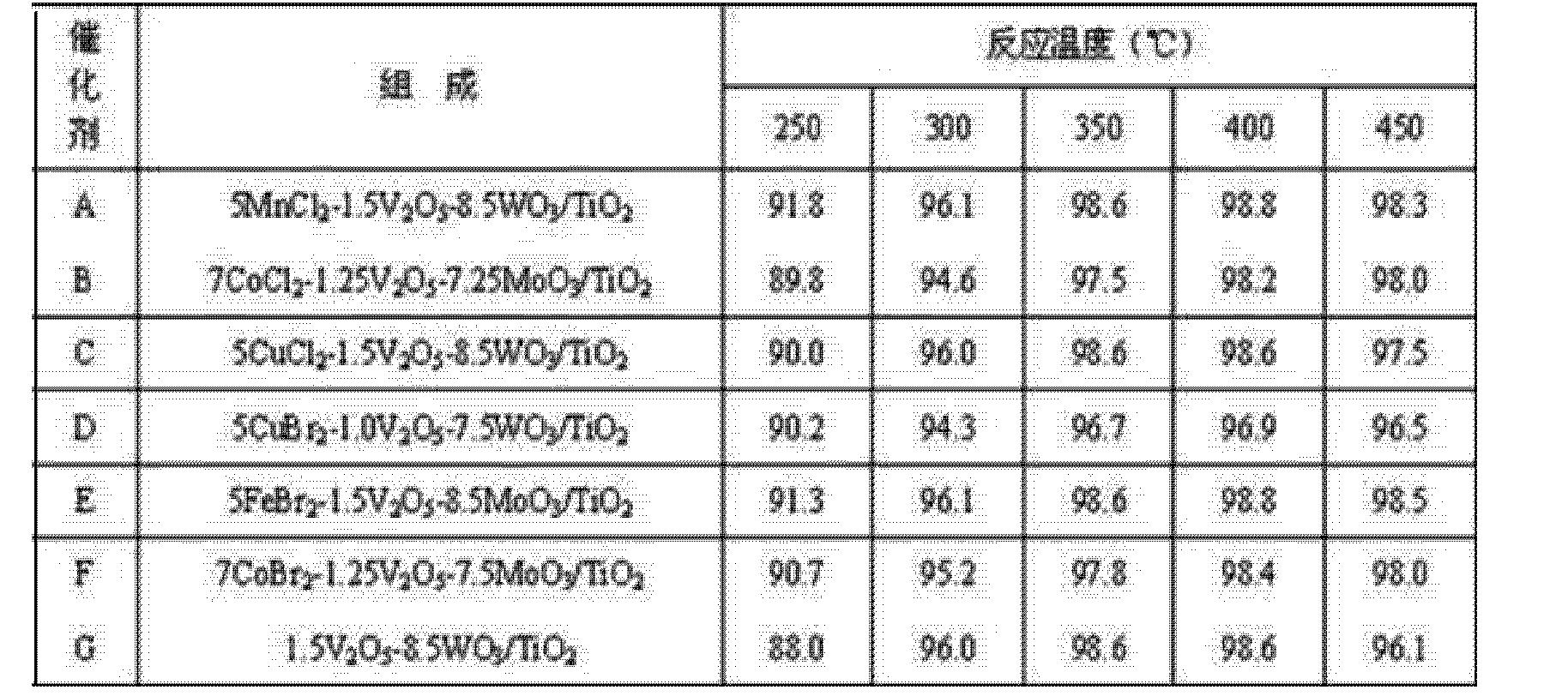 Figure CN102366722AD00082