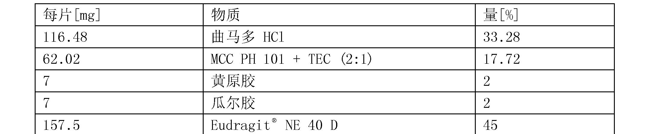 Figure CN104394851BD00593
